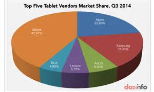 Apple inc aapl and samsung 005930 controlled 40 of total tablet