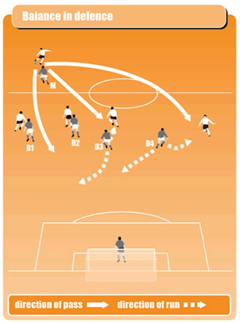 soccer drills a 100 soccer drills to improve your skills strategies and secrets books soccer drill to get defenders covering all options