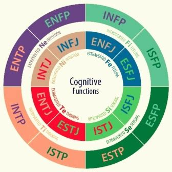 Intj Females In Mba by Myers Briggs Type Indicator Mbti Definition Human
