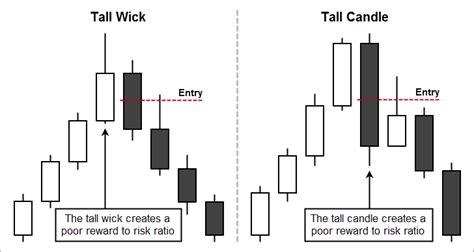 candlestick pattern wick the ultimate bearish engulfing candlestick pattern guide