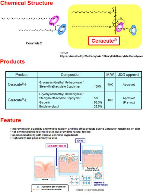 Wrp Collagen ceracute 174 f l for skin care