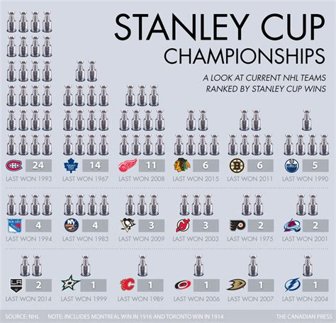 list of stanley cup playoffs broadcasters original six era graphic teams ranked by number of stanley cups canadian