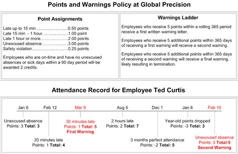 24 Images Of Attendance Policy Template Infovia Net Employee Point System Template