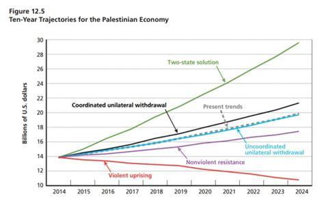 Quanto Custa Um Mba Nos States by Quanto Custa O Conflito Entre Palestinos E Israel