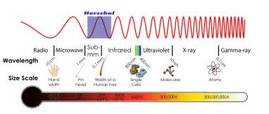 what is infrared light what is infrared light herschel space observatory