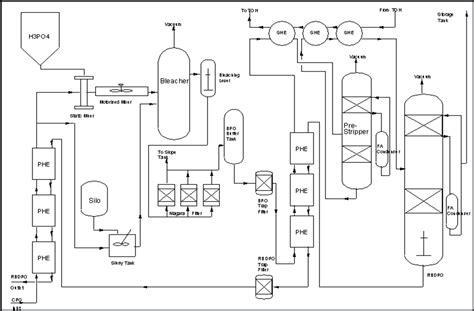 Minyak Industri proses pemurnian minyak nabati secara fisika dalam