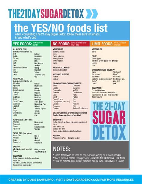 21 Day Sugar Detox Yes Food List by 21 Day Sugar Detox Pdf Ebook Diane Sanfilippo Banca Joomag