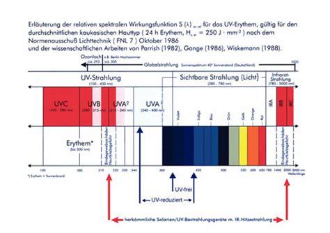 lichttherapie len vitiligo europ 228 ische akademie f 252 r photodermatologie biosun