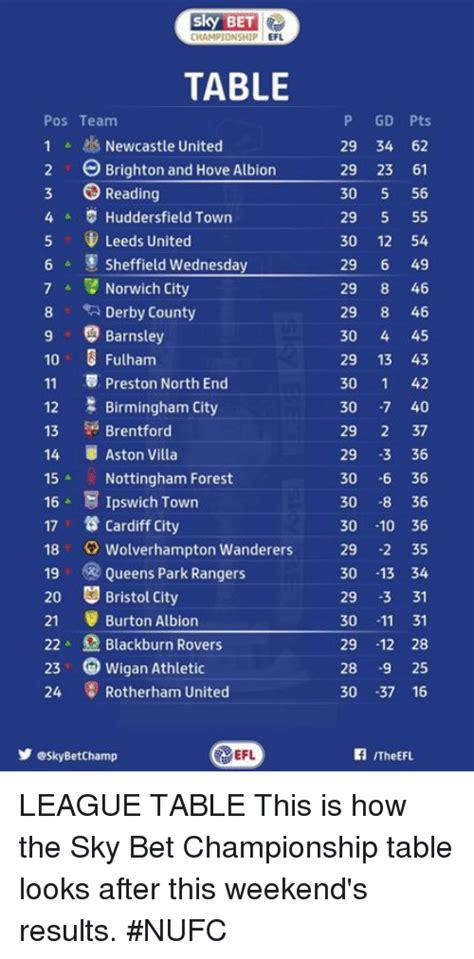 Sky Bet League 1 Table by 25 Best Memes About Aston Villa Aston Villa Memes