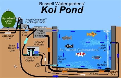 pond filter diagram how to build a koi pond ledgelets koi and