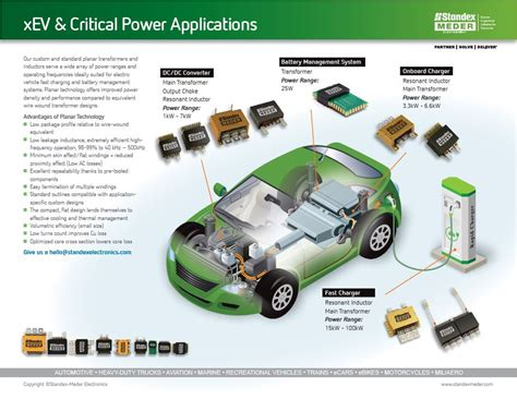 planar inductor design for high power applications xev critical power applications standex electronics