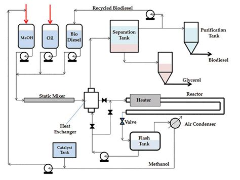 Online Plan Drawing biodiesel magazine the latest news and data about