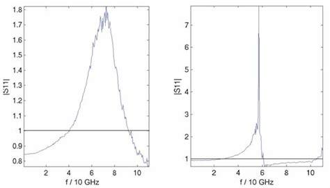 gunn diode transceiver gunn diode applications 28 images gunn diode oscillator doppler radar transceiver page 1 52