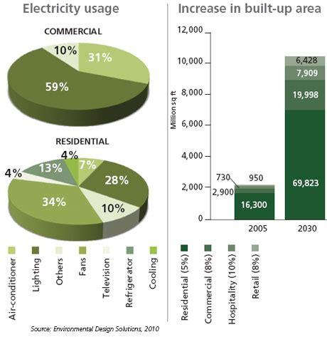 Energy Usage Pattern In Kerala | green buildings it s common sense
