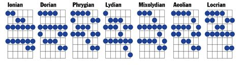 grasp pattern notes guitar modes the smart way 1 of 3