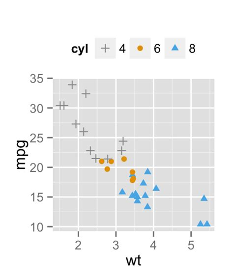 ggplot theme shape ggplot2 point shapes easy guides wiki sthda