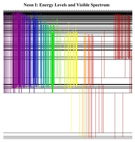 color spectrum energy levels energy levels and spectrum of ne