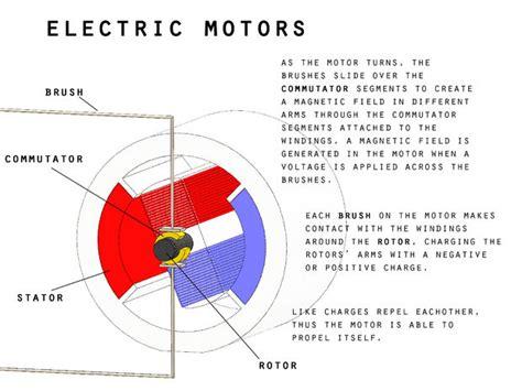 how motor works how to motors