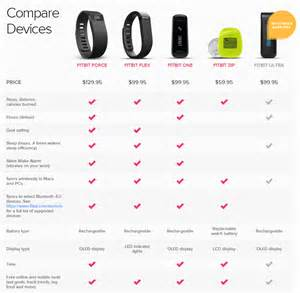 are black friday deals for best buy available online how to return your recalled fitbit force and possibly
