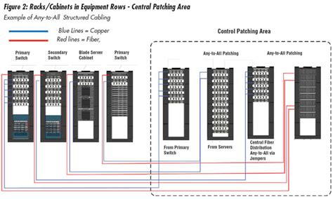 Data Center Cabling Point To Point Versus Structured Cabling Siemon Structured Cabling Template