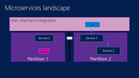 exploring microservices in a microsoft landscape exploring microservices in a microsoft landscape