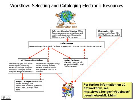 library workflow workflow chart beonline business reading room library