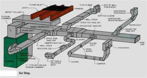 hvac duct diagram home air home air duct design
