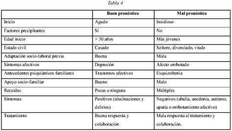 preguntas frecuentes que hace un psiquiatra esquizofrenia y trastornos con caracter 237 sticas psic 243 ticas