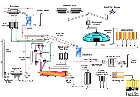 process flow diagram manufacturing cement manufacturing process simple flow chart for pictures