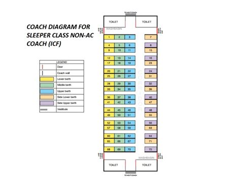 Sleeper Class Seating by Berth Position For Sleeper Coach Layout Irctc Co