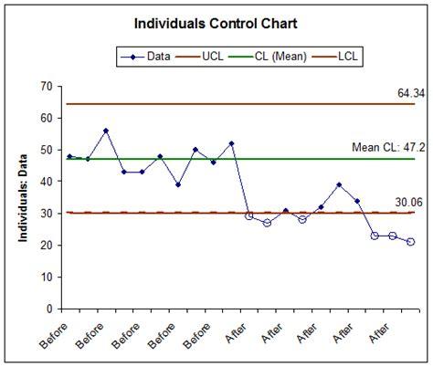 sigmaxl control chart templates