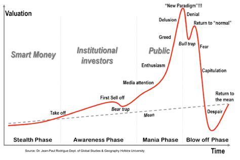 bitcoin bubble the bitcoin bubble pinpointing where bitcoin is among the