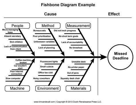fishbone diagram tools tlab fishbone diagram template 09 quality rfq tools
