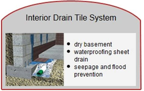 Interior Drain Tile System by Flood Services Sewer Repair Services Flooding