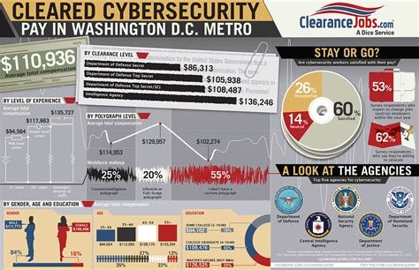 10 areas of cyber security cybersecurity salary in washington d c metro infographic