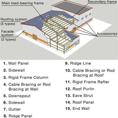 Slaughterhouse Floor Plan affordable steel building plans steel house plan drawing