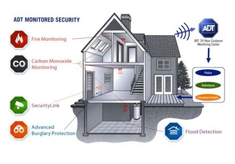 home alarm companies should you go with a smart alarm system or a more