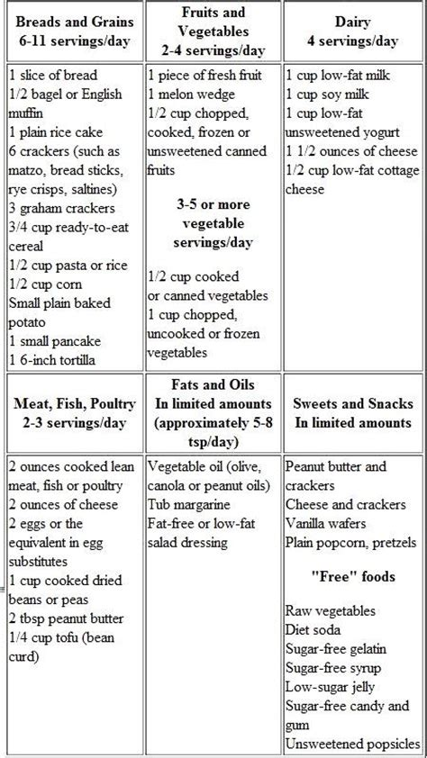 gestational diabetes food plan 10 best ideas about gestational diabetes on pinterest