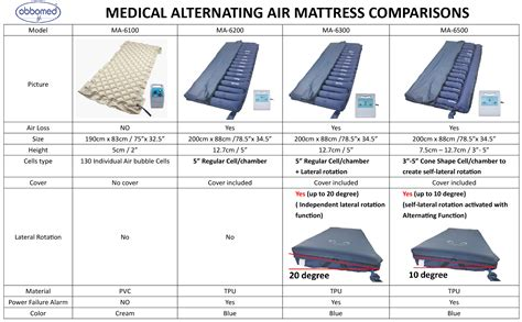ma     alternating mattress  lateral rotation
