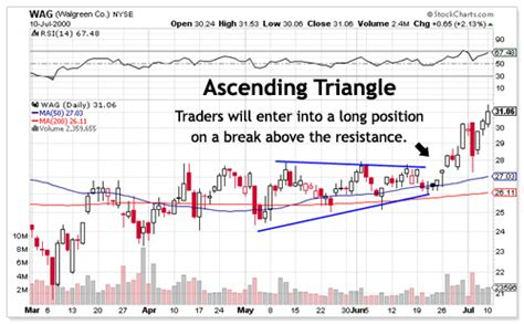 stock pattern ascending triangle triangle chart pattern technical analysis comtex smartrend