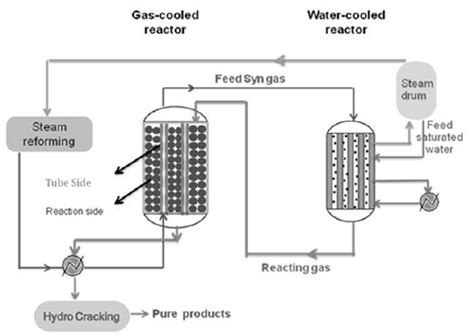 fixed bed reactor schematic diagram of a fixed bed dual type fischer tropsch