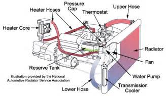 Automotive Cooling Systems   A Short Course on How They
