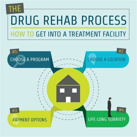 Addiction Detox Process by Things To About Outpatient Treatment Cocaine