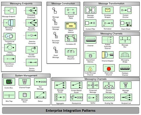 enterprise pattern library enterprise integration patterns distributed computing in