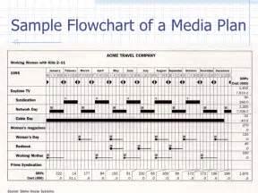 digital media plan template advertisement media plan
