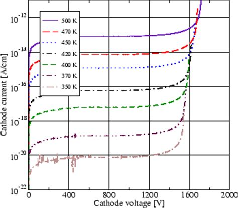 diode breakdown voltage vs temperature 4 4 2 2 pin diode simulation