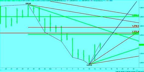 gold futures forecast report technical analysis december   gold silver reports