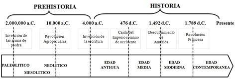 dioses romanos 171 cronolog 237 a del imperio antes y despues de cristo linea del tiempo 1 186 historia espacio tiempo y protagonistas historia