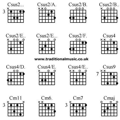 C Sus4 Guitar Chord