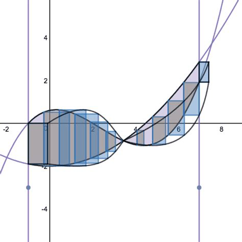 volumes of solids with known cross sections volume von desmos